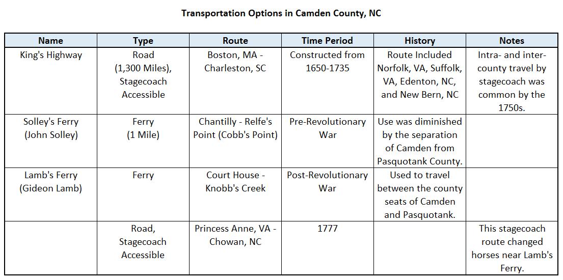Camden Transportation
