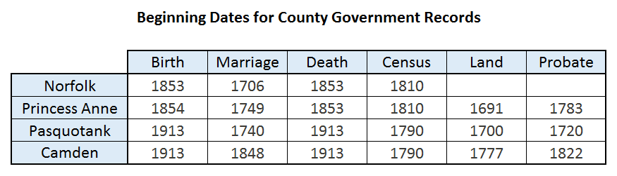 County Government Records