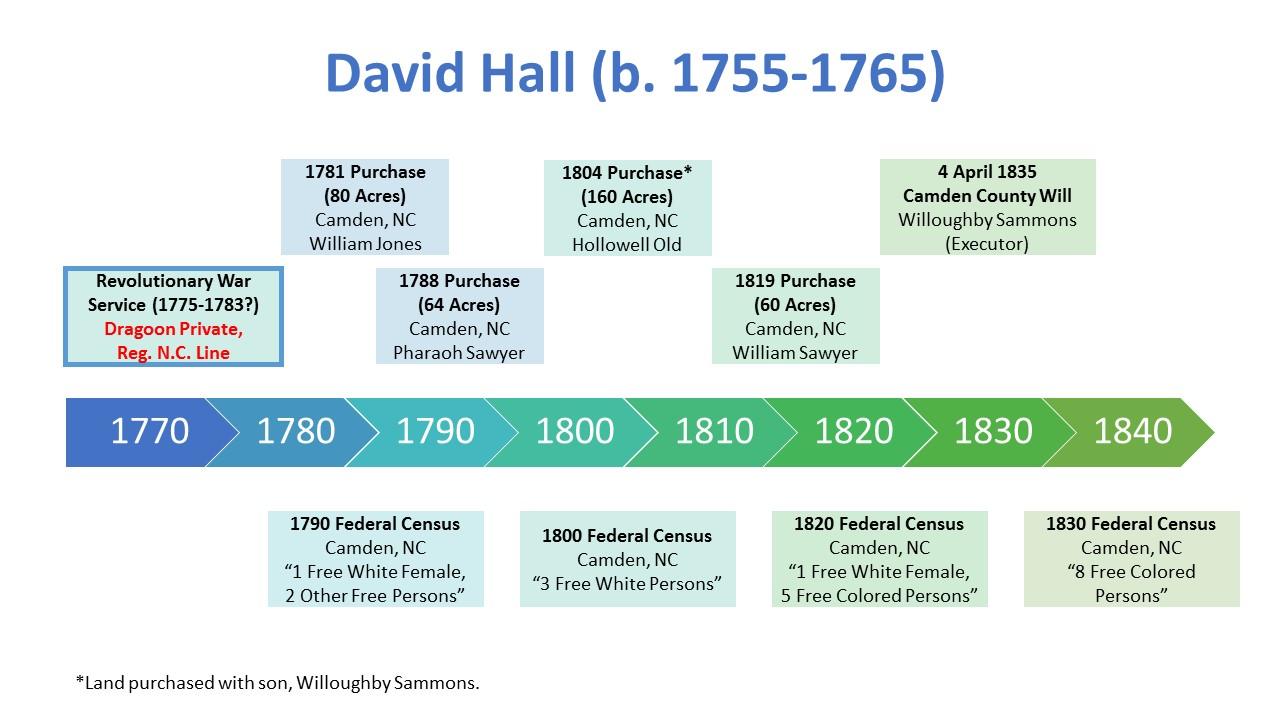 David Hall b 1755-1765 Timeline