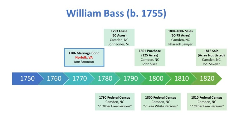 William Bass b 1755 Timeline