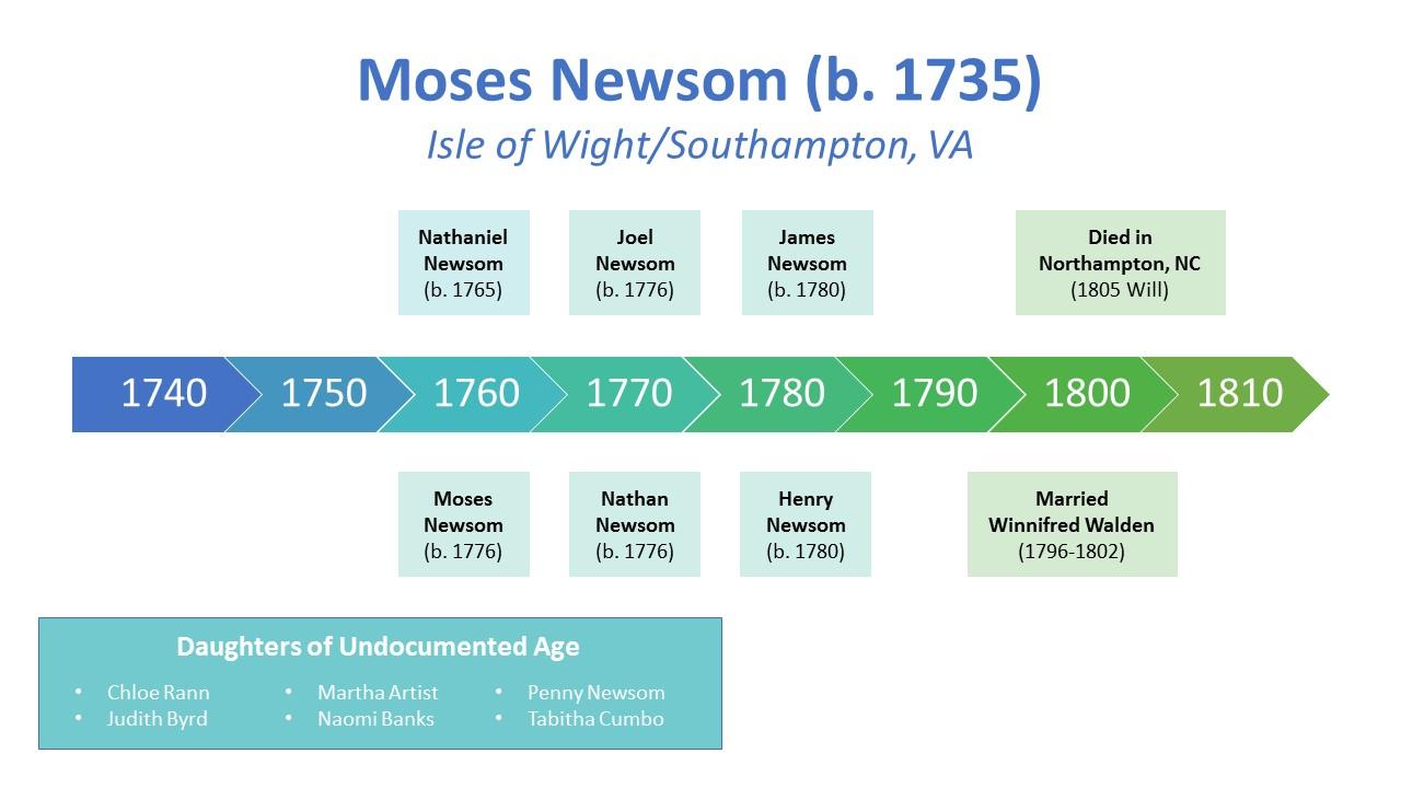 Moses Newsom Timeline