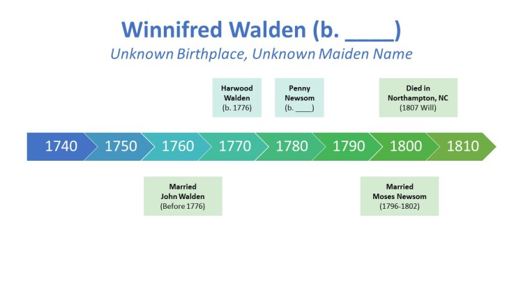 Winnifred Walden Timeline
