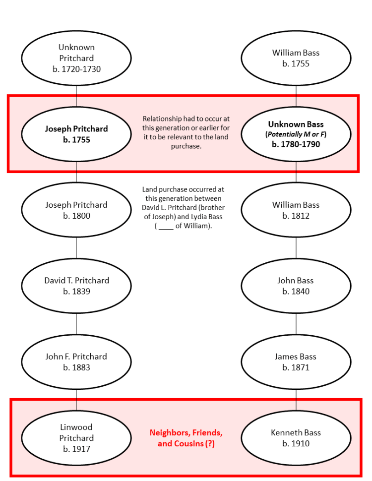 Pritchard-Bass Relationship Map